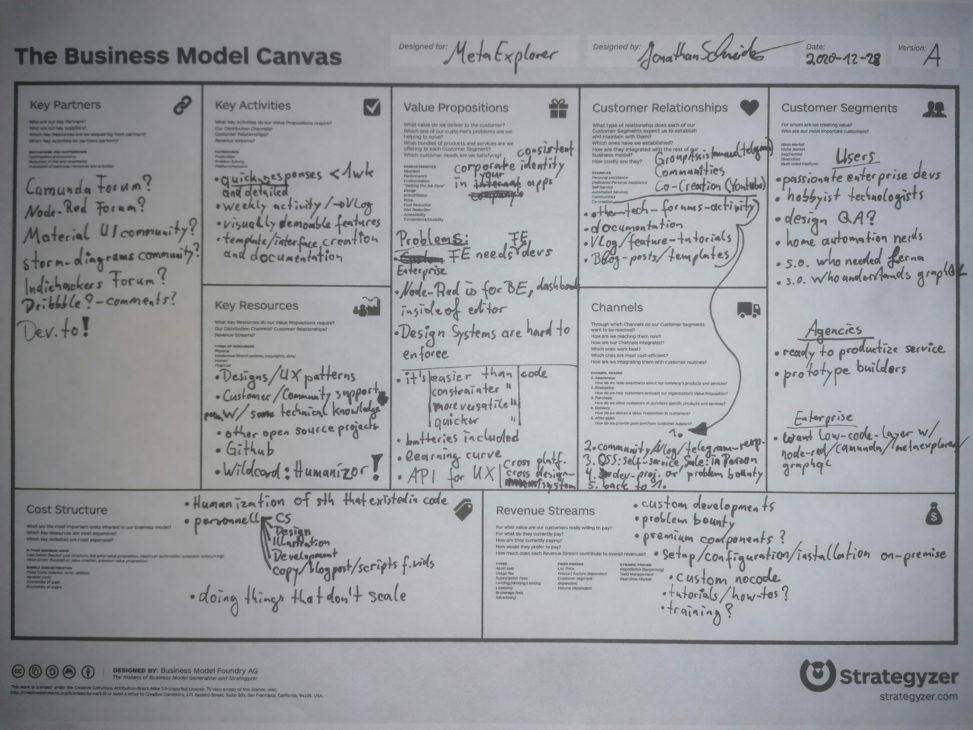 Metaexplorer business model canvas, 2020-12-28